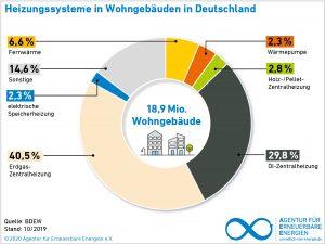 Heizungssysteme in Wohngebäude in Deutschland