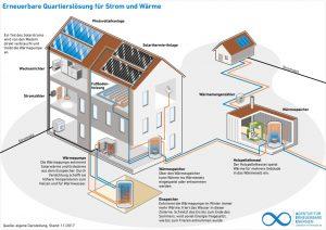 Quartierlösung für Strom und Wärme