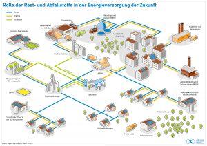 Rest- und Abfallstoffe in der Energieversorgung