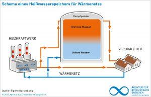 Schema Heisswasserspeicher