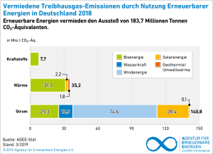 Vermiedene Treibhaus-Emissionen durch Erneuerbare Energien in Deutschland 2018