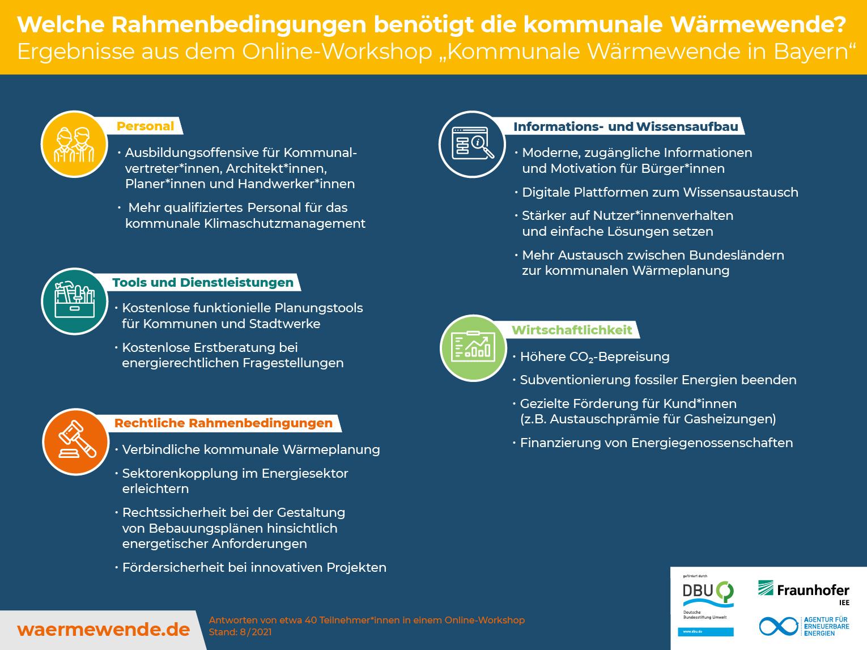 AEE_Rahmenbedingungen-Online-Workshop_2021
